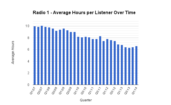 Radio 1 Average Hours