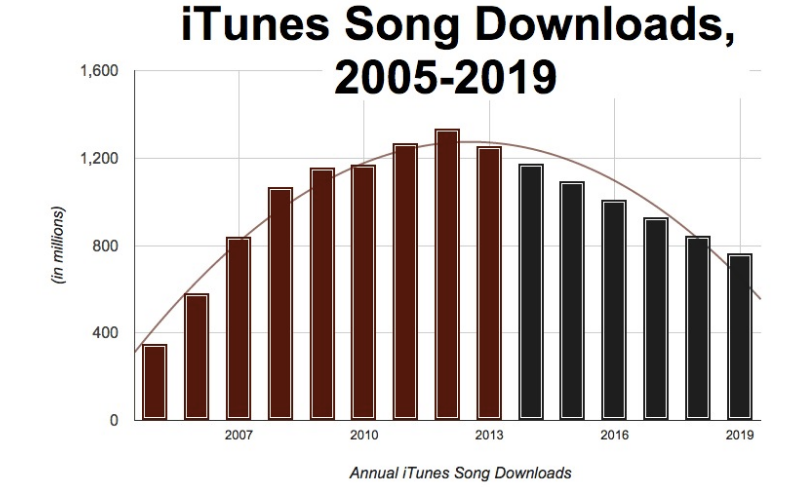 iTunes Song Downloads