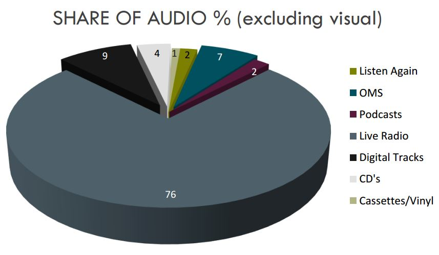 Share of Audio % (excluding visual)