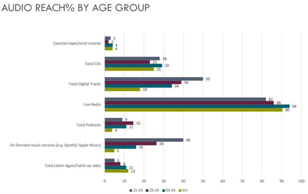 Audio Reach % By Age Group