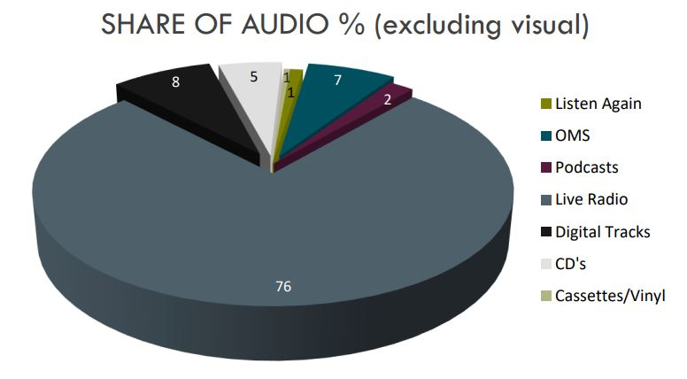 Share of Audio - Summer 2017