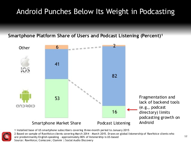 PODCAST15_clammrfuture_android