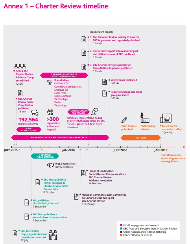 Charter Review Timeline