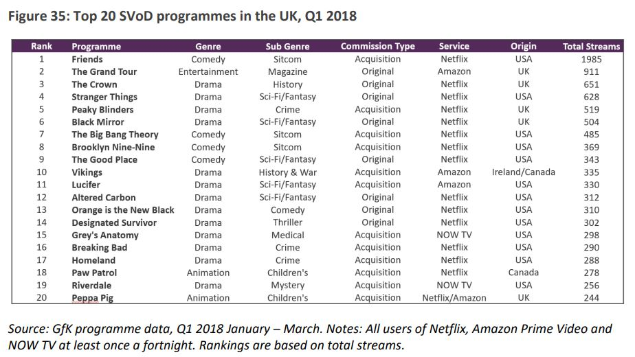 Top 20 SVoD programmes in the UK, Q1 2018